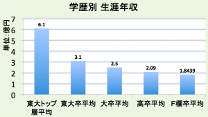 独立行政法人労働政策研究・研修機構『ユースフル労働統計』 DODAキャリアコンパス等を参考に筆者作成 2014年度数値を使用